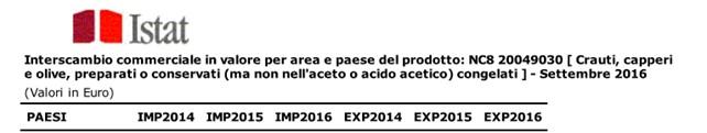 NC8-20049030_istat_2016